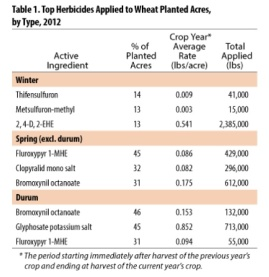 source: USDA http://www.nass.usda.gov/Surveys/Guide_to_NASS_Surveys/Chemical_Use/2012_Wheat_Highlights/index.asp#pesticide