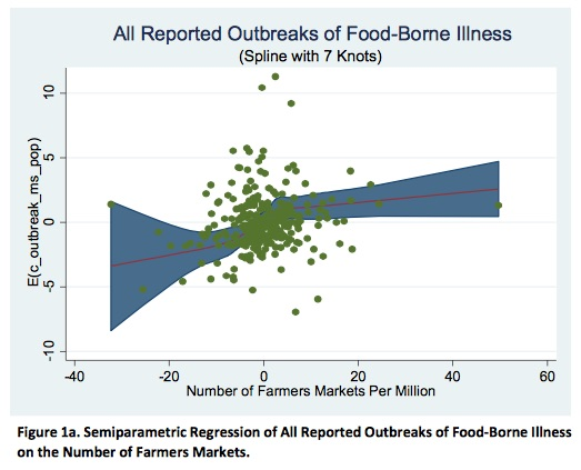 Source: Bellemare MF, King RP, and Nguyen N. (2015) Farmers Markets and Food-Borne Illness, avail. at http://marcfbellemare.com/wordpress/wp-content/uploads/2015/07/BellemareKingNguyenFarmersMarketsJuly2015.pdf